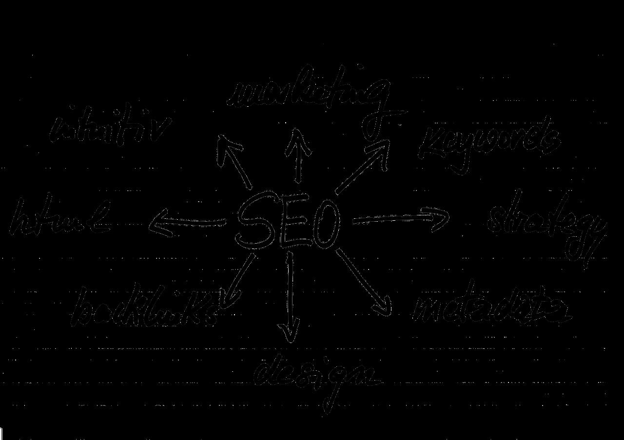 SEO対策の概念図