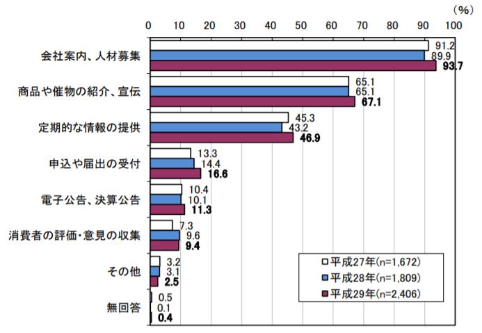 総務省「ホームページ開設目的」に関する調査結果のグラフ