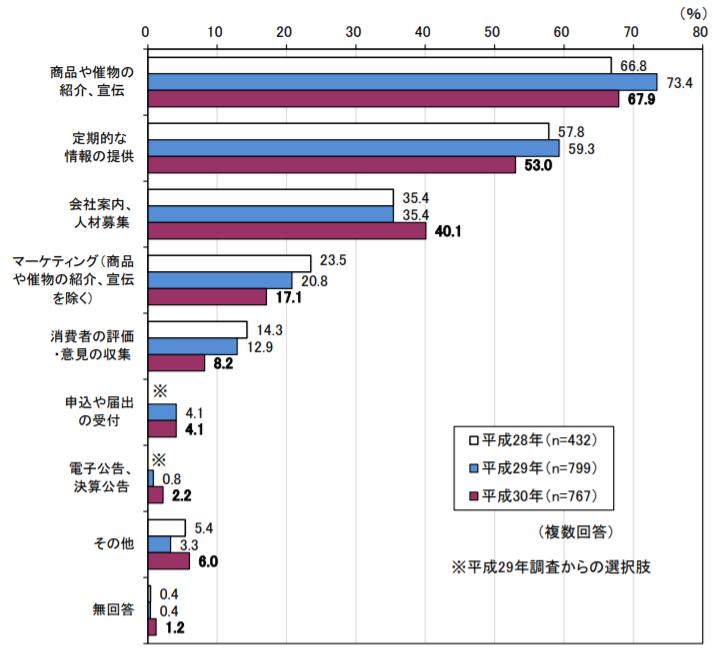 総務省「ソーシャルメディアの活用目的・用途」調査結果のグラフ