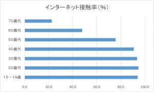 インターネット接触率のグラフ