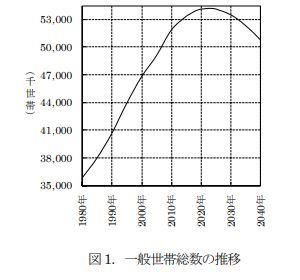 一般世帯総数の推移