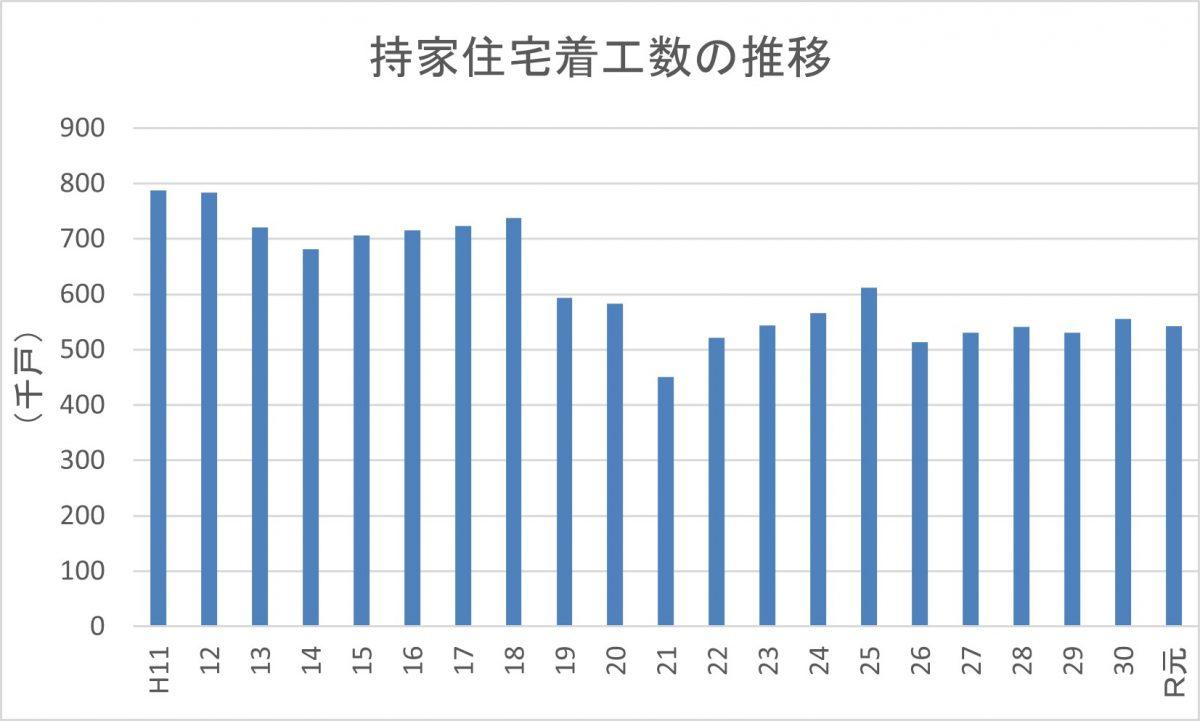 住宅着工数の推移