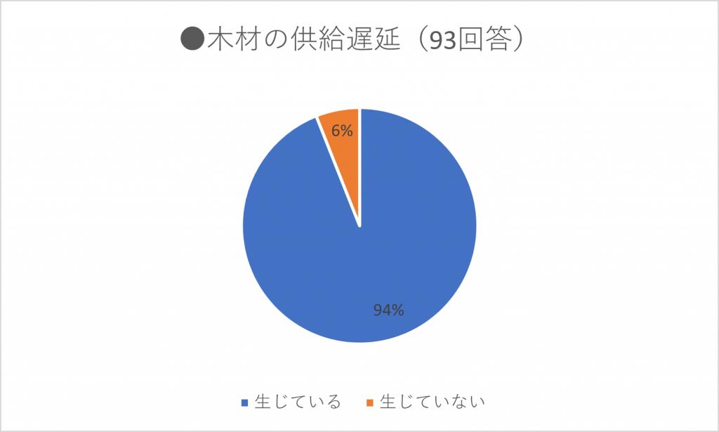 木材の供給遅延のグラフ